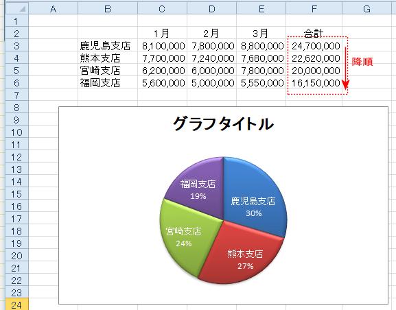 グラフ 作り方 円 エクセル