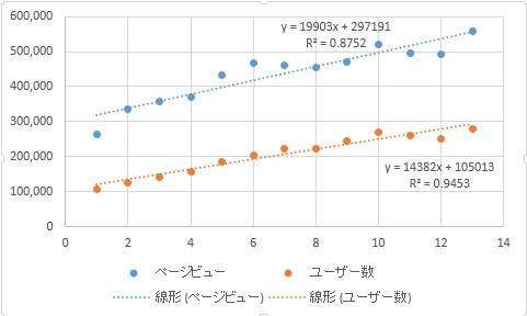 散布図に近似曲線を表示する:エクセル2013基本講座